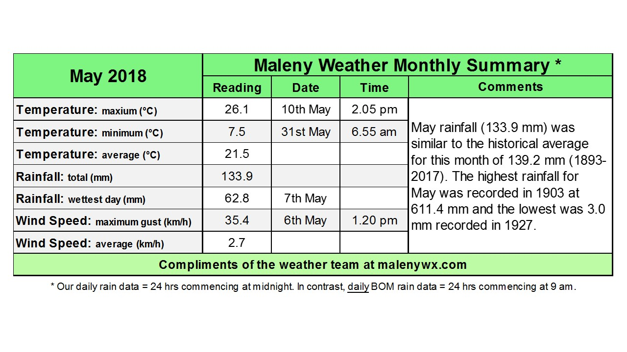 All Articles – Maleny Weather History